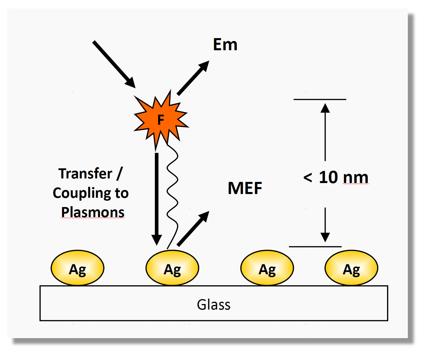 The Plasmon Radiating Model proposed for metal enhanced fluorescence mechanism by Chris D. Geddes.
